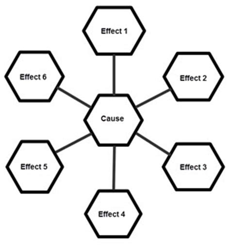 Example of a cause and effect essay